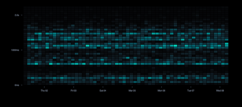 Website latency heatmap.