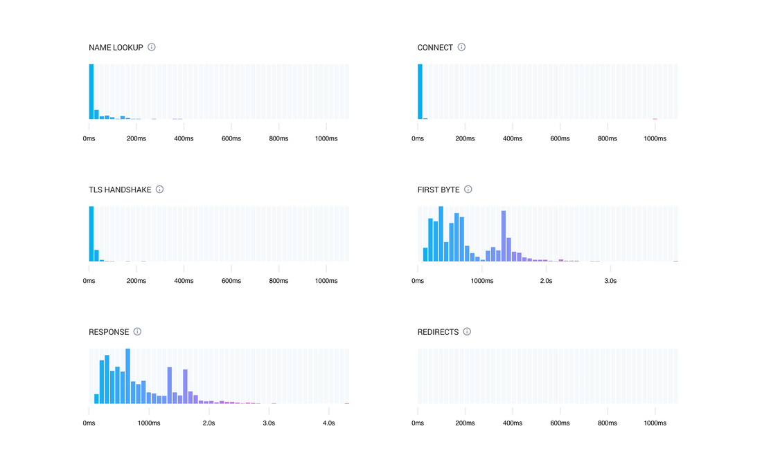 Request timing histograms.